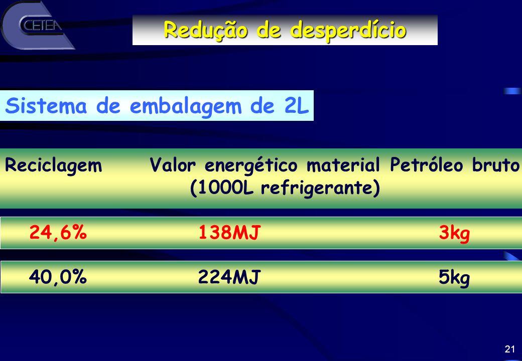 21 Reciclagem Valor energético material Petróleo bruto (1000L refrigerante) 24,6%138MJ3kg 40,0%224MJ 5kg Redução de desperdício Sistema de embalagem d