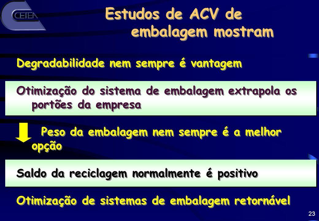 23 Estudos de ACV de embalagem mostram Estudos de ACV de embalagem mostram Degradabilidade nem sempre é vantagem Otimização do sistema de embalagem ex