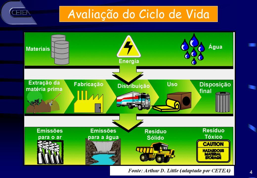 5 ACV Identifica os aspectos e impactos ambientais relevantes durante todo o ciclo de vida do produto Ajuda a definir o projeto e desenvolvimento do produto Ecodesign