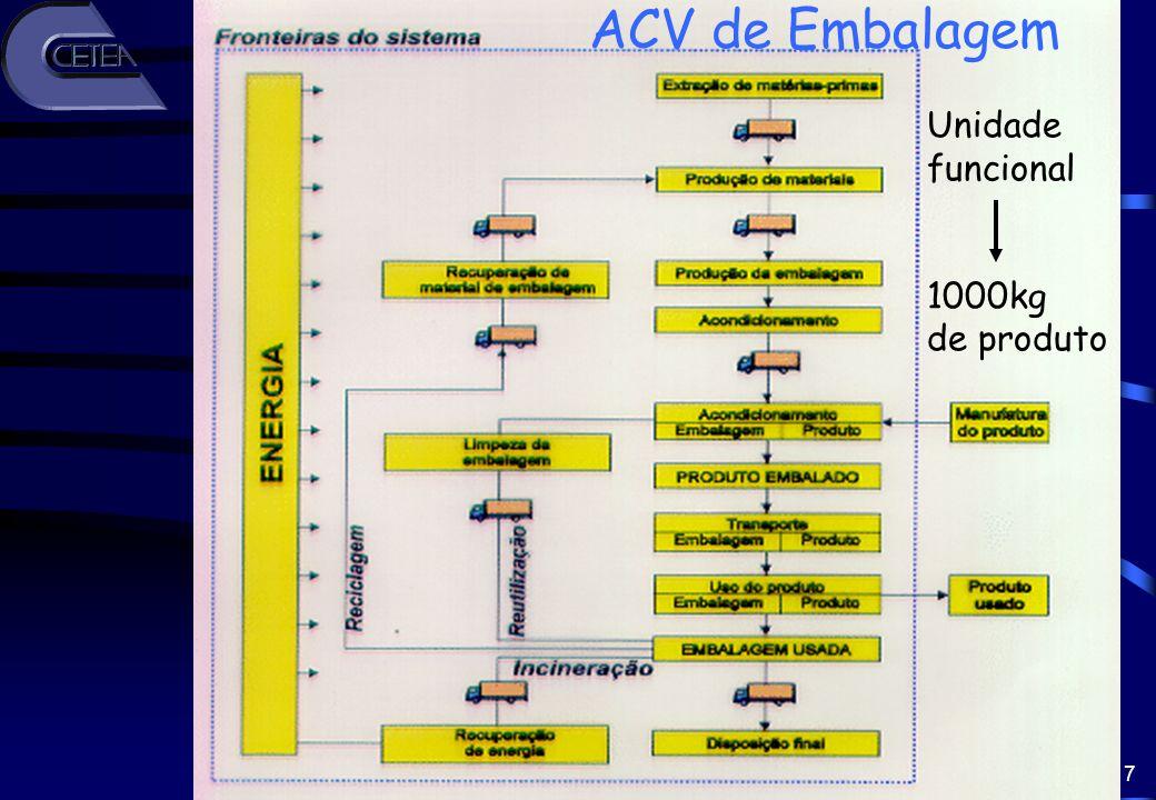 7 ACV de Embalagem Unidade funcional 1000kg de produto