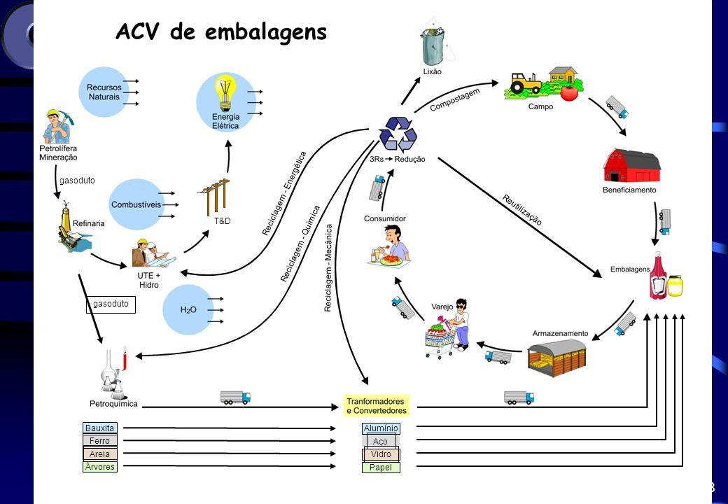 9 ICV da Geração de Energia Elétrica ICV da Geração de Energia Elétrica Modelos brasileiros ICV do Gerenciamento de RSU ICV do Transporte de Cargas ICV da Produção de Combustíveis ACV de embalagem ACV de embalagens para o mercado brasileiro