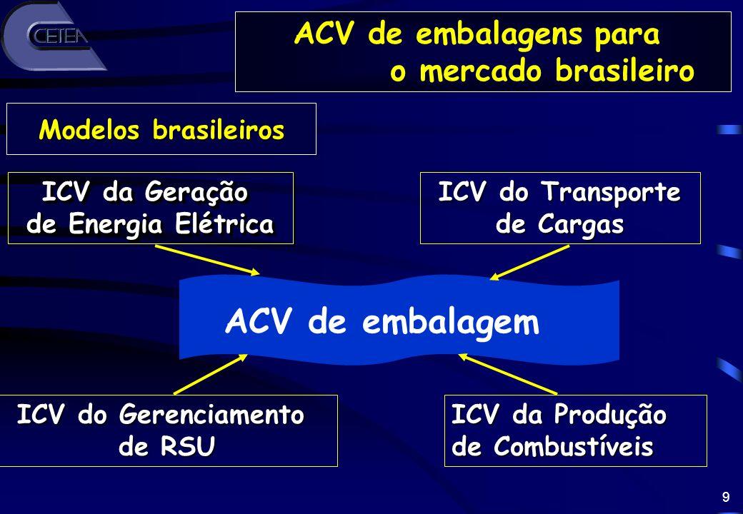 9 ICV da Geração de Energia Elétrica ICV da Geração de Energia Elétrica Modelos brasileiros ICV do Gerenciamento de RSU ICV do Transporte de Cargas IC