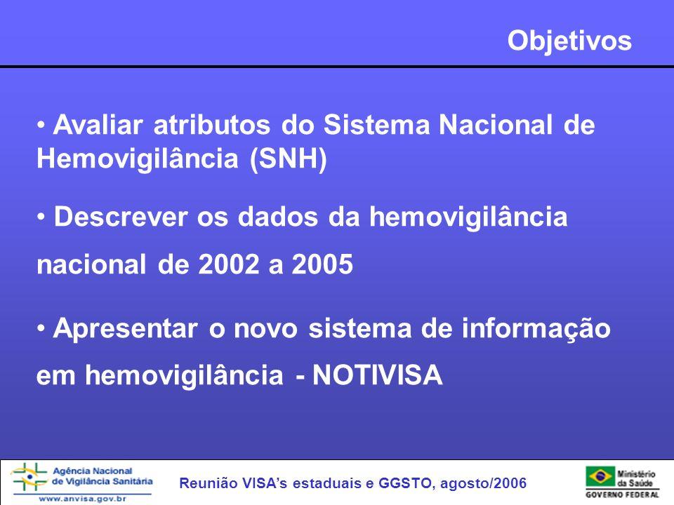 Reunião VISAs estaduais e GGSTO, agosto/2006 Objetivos Avaliar atributos do Sistema Nacional de Hemovigilância (SNH) Descrever os dados da hemovigilân