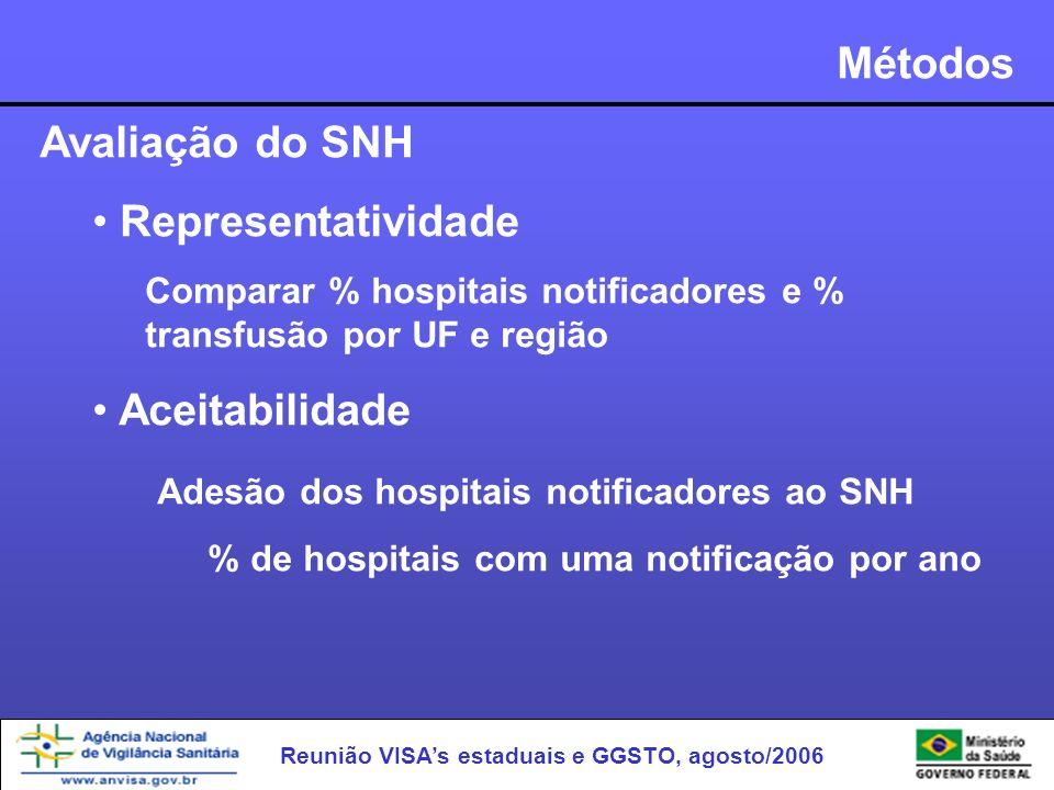 Reunião VISAs estaduais e GGSTO, agosto/2006 Métodos Avaliação do SNH Representatividade Comparar % hospitais notificadores e % transfusão por UF e re