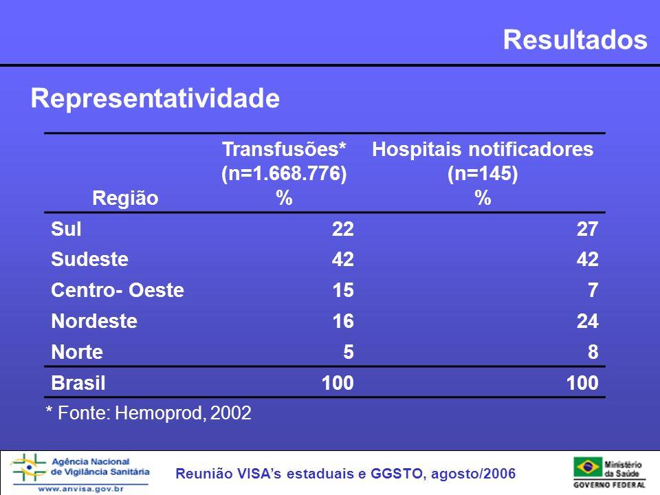 Reunião VISAs estaduais e GGSTO, agosto/2006 Resultados Representatividade Região Transfusões* (n=1.668.776) % Hospitais notificadores (n=145) % Sul 2