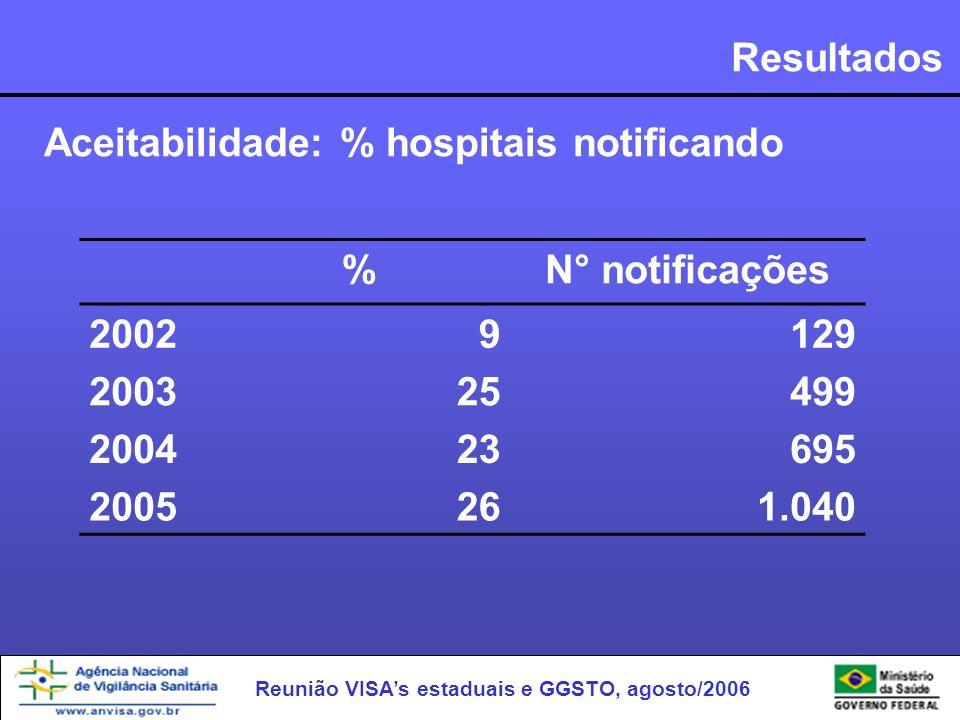 Reunião VISAs estaduais e GGSTO, agosto/2006 Resultados Aceitabilidade: % hospitais notificando %N° notificações 20029129 200325499 200423695 2005261.