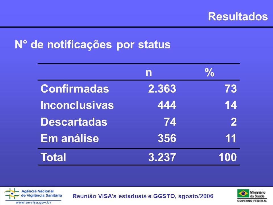 Reunião VISAs estaduais e GGSTO, agosto/2006 Resultados N° de notificações por status n% Confirmadas2.36373 Inconclusivas44414 Descartadas742 Em análi