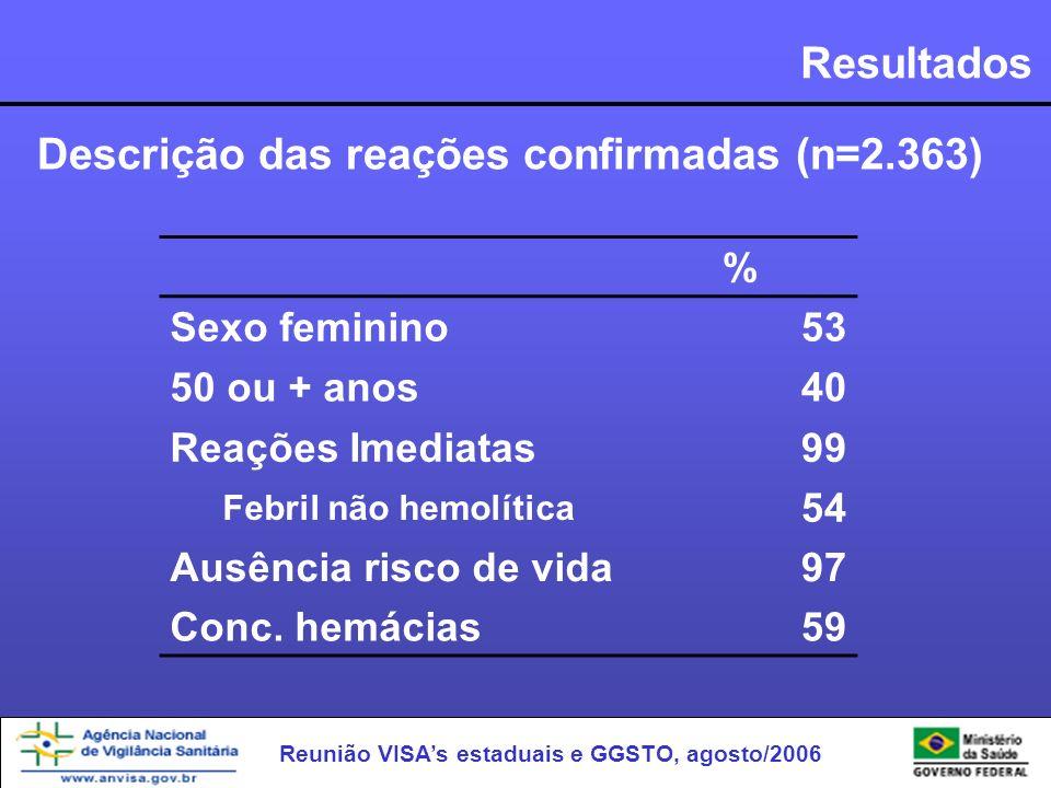 Reunião VISAs estaduais e GGSTO, agosto/2006 Resultados Descrição das reações confirmadas (n=2.363) % Sexo feminino53 50 ou + anos40 Reações Imediatas
