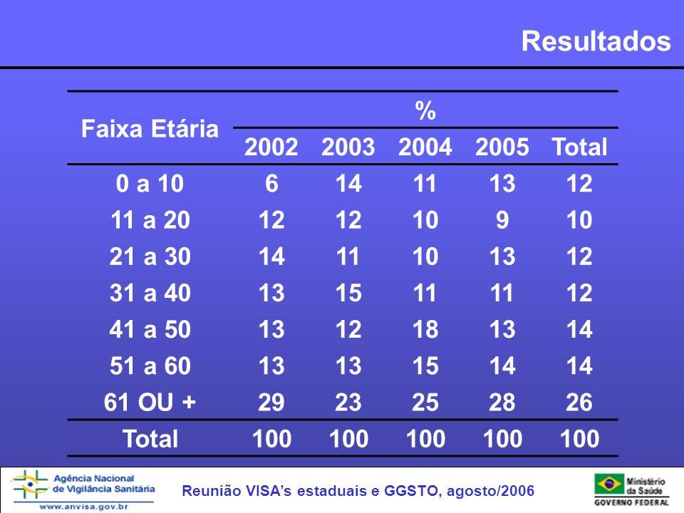 Reunião VISAs estaduais e GGSTO, agosto/2006 Resultados Faixa Etária % 2002200320042005Total 0 a 10614111312 11 a 2012 109 21 a 301411101312 31 a 4013