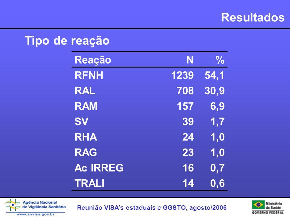 Reunião VISAs estaduais e GGSTO, agosto/2006 Resultados ReaçãoN% RFNH123954,1 RAL70830,9 RAM1576,9 SV391,7 RHA241,0 RAG231,0 Ac IRREG160,7 TRALI140,6