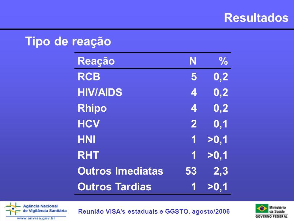 Reunião VISAs estaduais e GGSTO, agosto/2006 Resultados ReaçãoN% RCB50,2 HIV/AIDS40,2 Rhipo40,2 HCV20,1 HNI1>0,1 RHT1>0,1 Outros Imediatas532,3 Outros
