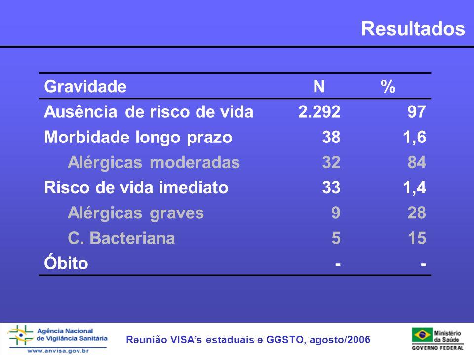 Reunião VISAs estaduais e GGSTO, agosto/2006 Resultados GravidadeN% Ausência de risco de vida2.29297 Morbidade longo prazo381,6 Alérgicas moderadas328