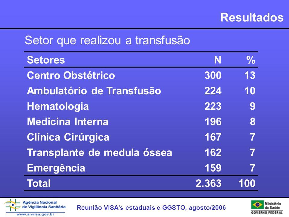 Reunião VISAs estaduais e GGSTO, agosto/2006 Resultados Setores N% Centro Obstétrico30013 Ambulatório de Transfusão22410 Hematologia2239 Medicina Inte