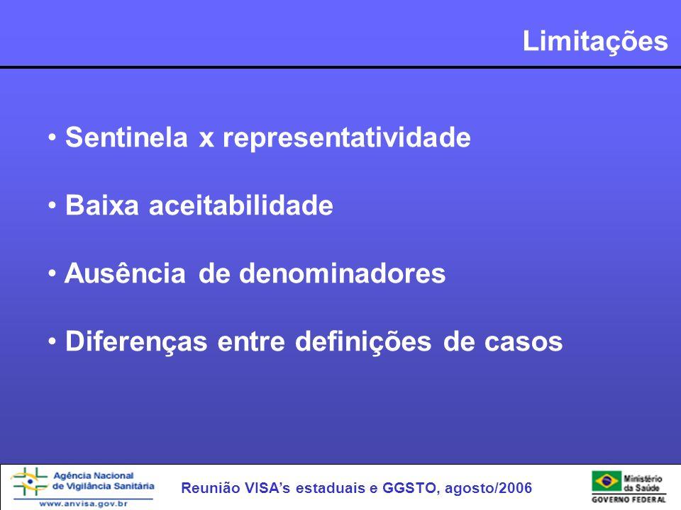 Reunião VISAs estaduais e GGSTO, agosto/2006 Limitações Sentinela x representatividade Baixa aceitabilidade Ausência de denominadores Diferenças entre