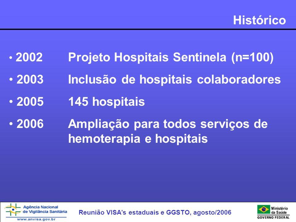 Reunião VISAs estaduais e GGSTO, agosto/2006 Histórico 2002Projeto Hospitais Sentinela (n=100) 2003Inclusão de hospitais colaboradores 2005145 hospita