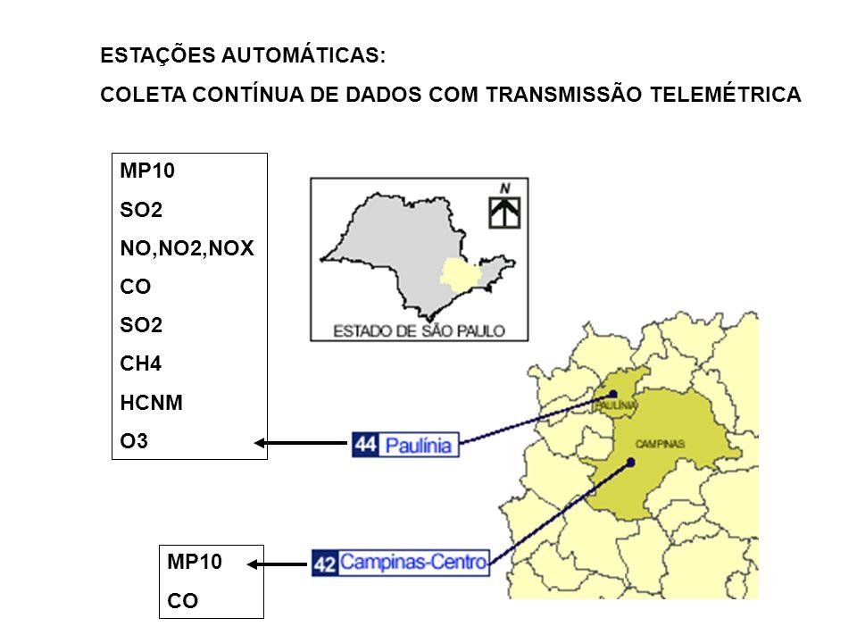 ESTAÇÕES AUTOMÁTICAS: COLETA CONTÍNUA DE DADOS COM TRANSMISSÃO TELEMÉTRICA MP10 SO2 NO,NO2,NOX CO SO2 CH4 HCNM O3 MP10 CO