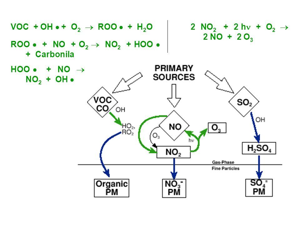 VOC + OH + O 2 ROO + H 2 O ROO + NO + O 2 NO 2 + HOO + Carbonila HOO + NO NO 2 + OH 2 NO 2 + 2 h + O 2 2 NO + 2 O 3