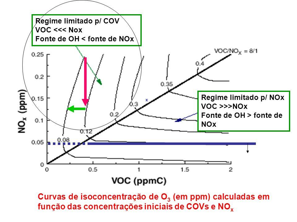 Curvas de isoconcentração de O 3 (em ppm) calculadas em função das concentrações iniciais de COVs e NO x Regime limitado p/ COV VOC <<< Nox Fonte de OH < fonte de NOx Regime limitado p/ NOx VOC >>>NOx Fonte de OH > fonte de NOx