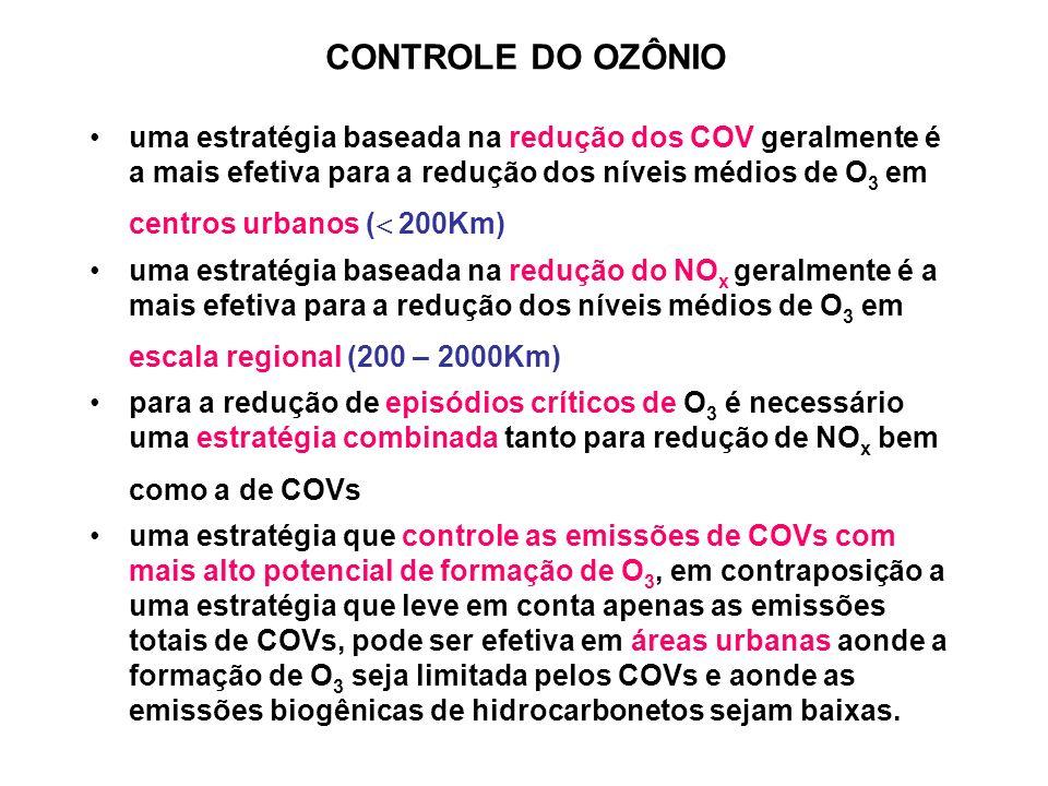 CONTROLE DO OZÔNIO uma estratégia baseada na redução dos COV geralmente é a mais efetiva para a redução dos níveis médios de O 3 em centros urbanos ( 200Km) uma estratégia baseada na redução do NO x geralmente é a mais efetiva para a redução dos níveis médios de O 3 em escala regional (200 – 2000Km) para a redução de episódios críticos de O 3 é necessário uma estratégia combinada tanto para redução de NO x bem como a de COVs uma estratégia que controle as emissões de COVs com mais alto potencial de formação de O 3, em contraposição a uma estratégia que leve em conta apenas as emissões totais de COVs, pode ser efetiva em áreas urbanas aonde a formação de O 3 seja limitada pelos COVs e aonde as emissões biogênicas de hidrocarbonetos sejam baixas.