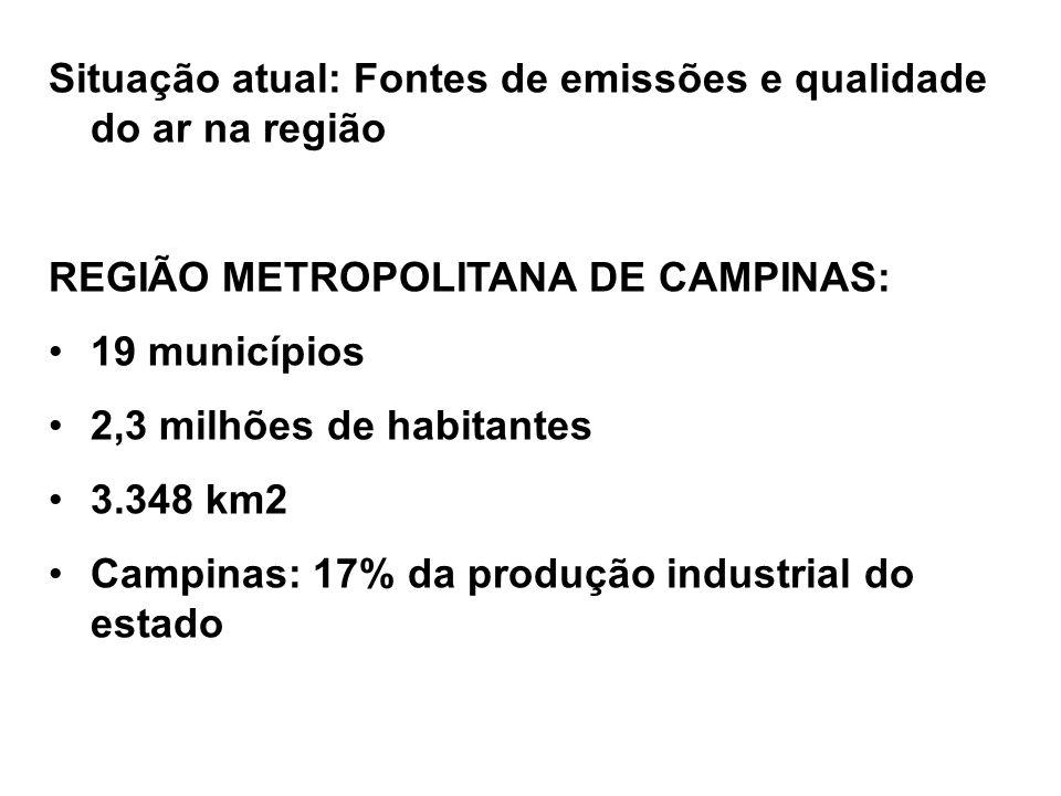 Situação atual: Fontes de emissões e qualidade do ar na região REGIÃO METROPOLITANA DE CAMPINAS: 19 municípios 2,3 milhões de habitantes 3.348 km2 Campinas: 17% da produção industrial do estado