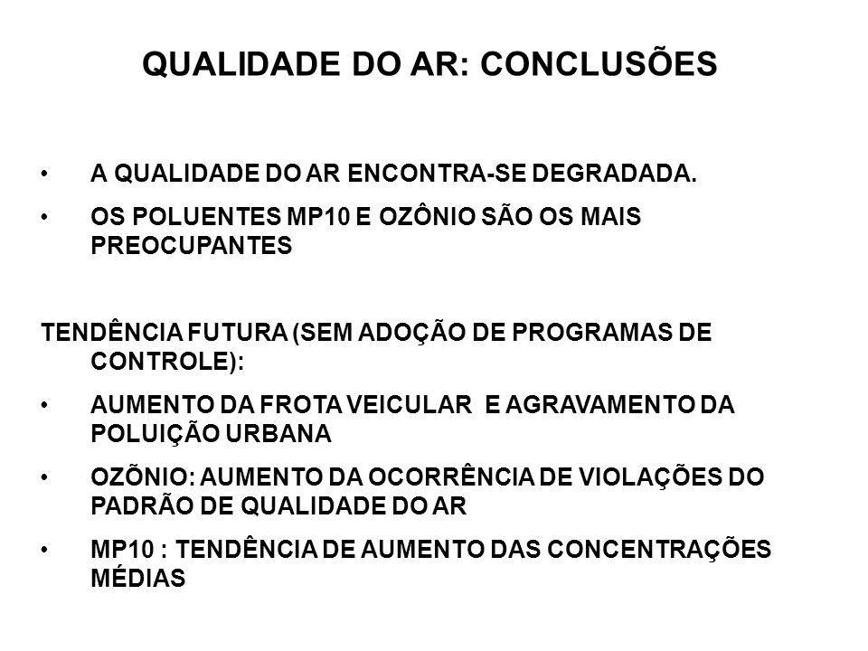 QUALIDADE DO AR: CONCLUSÕES A QUALIDADE DO AR ENCONTRA-SE DEGRADADA.
