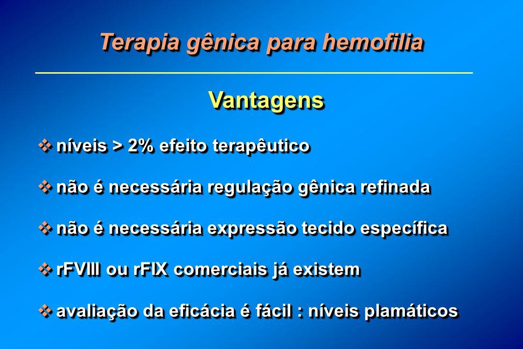 Terapia gênica para hemofilia Vantagens níveis > 2% efeito terapêutico níveis > 2% efeito terapêutico não é necessária regulação gênica refinada não é necessária regulação gênica refinada não é necessária expressão tecido específica não é necessária expressão tecido específica rFVIII ou rFIX comerciais já existem rFVIII ou rFIX comerciais já existem avaliação da eficácia é fácil : níveis plamáticos avaliação da eficácia é fácil : níveis plamáticosVantagens níveis > 2% efeito terapêutico níveis > 2% efeito terapêutico não é necessária regulação gênica refinada não é necessária regulação gênica refinada não é necessária expressão tecido específica não é necessária expressão tecido específica rFVIII ou rFIX comerciais já existem rFVIII ou rFIX comerciais já existem avaliação da eficácia é fácil : níveis plamáticos avaliação da eficácia é fácil : níveis plamáticos
