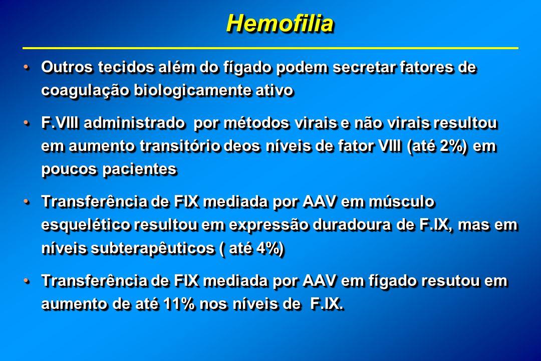 HemofiliaHemofilia Outros tecidos além do fígado podem secretar fatores de coagulação biologicamente ativoOutros tecidos além do fígado podem secretar fatores de coagulação biologicamente ativo F.VIII administrado por métodos virais e não virais resultou em aumento transitório deos níveis de fator VIII (até 2%) em poucos pacientesF.VIII administrado por métodos virais e não virais resultou em aumento transitório deos níveis de fator VIII (até 2%) em poucos pacientes Transferência de FIX mediada por AAV em músculo esquelético resultou em expressão duradoura de F.IX, mas em níveis subterapêuticos ( até 4%)Transferência de FIX mediada por AAV em músculo esquelético resultou em expressão duradoura de F.IX, mas em níveis subterapêuticos ( até 4%) Transferência de FIX mediada por AAV em fígado resutou em aumento de até 11% nos níveis de F.IX.Transferência de FIX mediada por AAV em fígado resutou em aumento de até 11% nos níveis de F.IX.