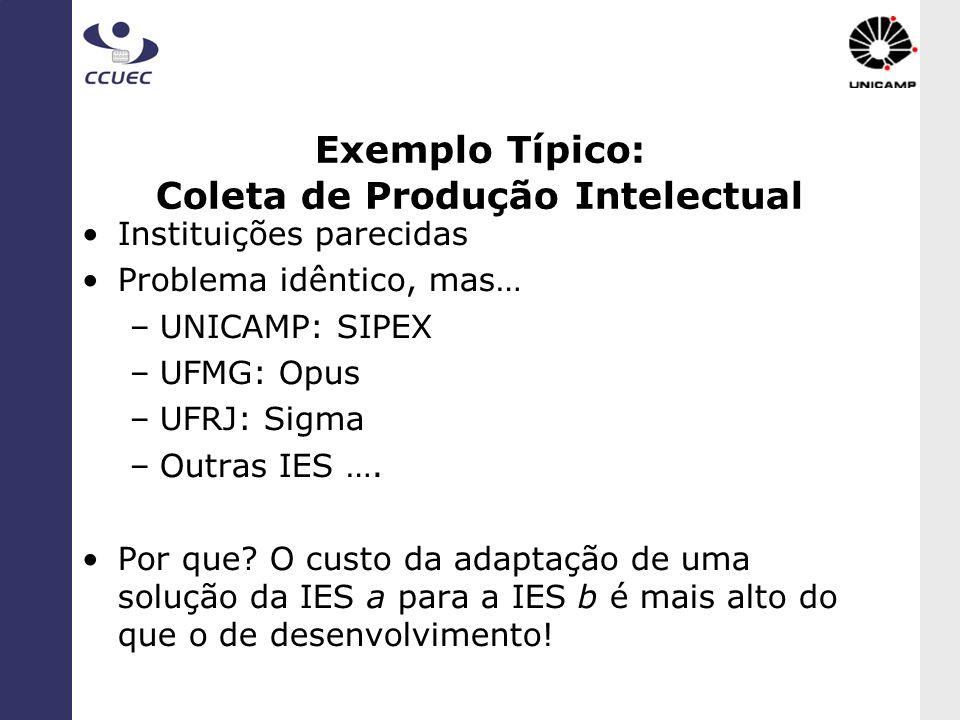 Exemplo Típico: Coleta de Produção Intelectual Instituições parecidas Problema idêntico, mas… –UNICAMP: SIPEX –UFMG: Opus –UFRJ: Sigma –Outras IES ….