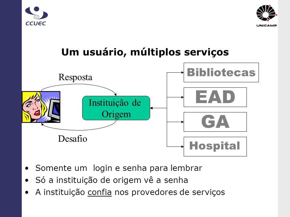 Um usuário, múltiplos serviços Instituição de Origem Bibliotecas EAD GA Desafio Resposta Somente um login e senha para lembrar Só a instituição de ori