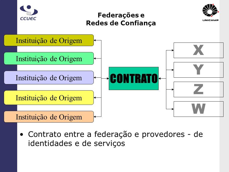 Federações e Redes de Confiança X Y Z W Instituição de Origem CONTRATO Contrato entre a federação e provedores - de identidades e de serviços