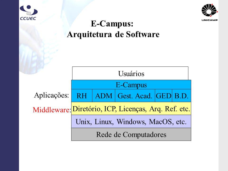 E-Campus: Arquitetura de Software Diretório, ICP, Licenças, Arq. Ref. etc. Aplicações: RHADMGest. Acad.GEDB.D. Middleware: Unix, Linux, Windows, MacOS