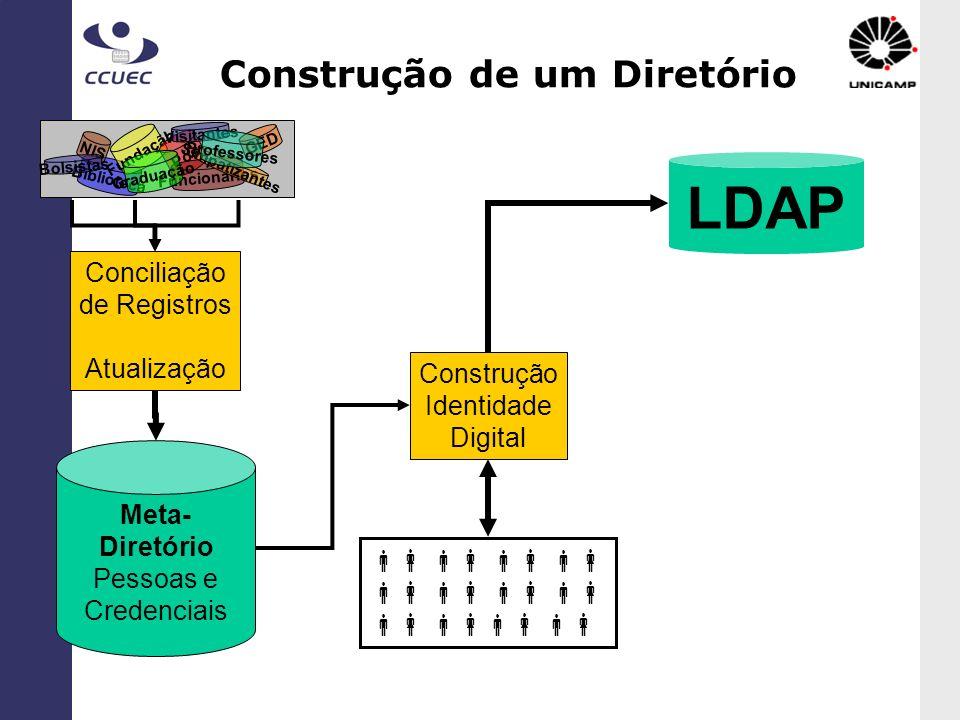 Construção de um Diretório Meta- Diretório Pessoas e Credenciais Conciliação de Registros Atualização Biblioteca NIS Fundação Pós Funcionários GED Vis