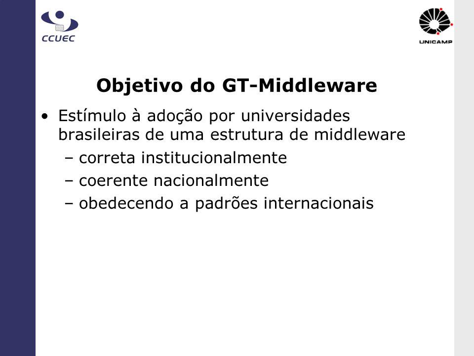 Objetivo do GT-Middleware Estímulo à adoção por universidades brasileiras de uma estrutura de middleware –correta institucionalmente –coerente naciona