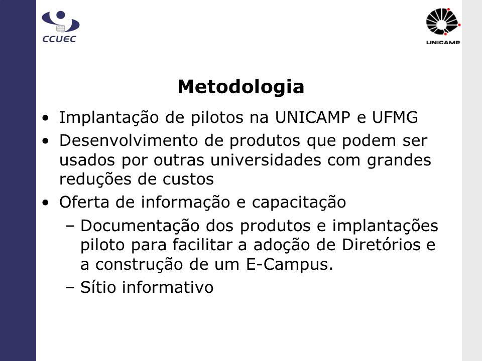 Metodologia Implantação de pilotos na UNICAMP e UFMG Desenvolvimento de produtos que podem ser usados por outras universidades com grandes reduções de