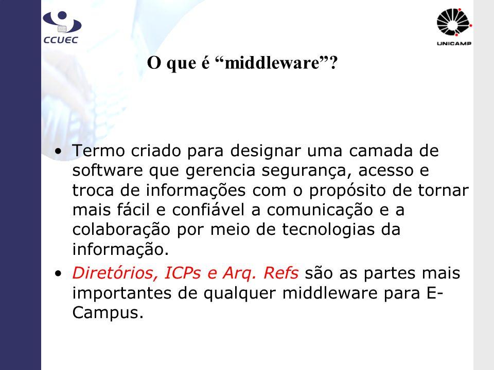 O que é middleware? Termo criado para designar uma camada de software que gerencia segurança, acesso e troca de informações com o propósito de tornar