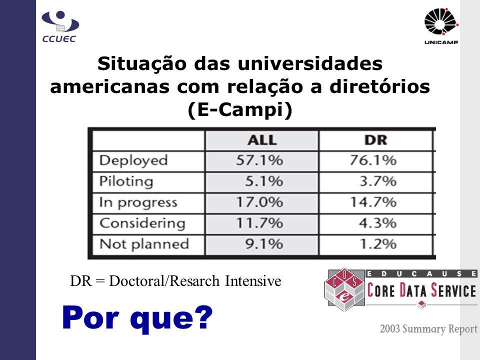 Situação das universidades americanas com relação a diretórios (E-Campi) Por que? DR = Doctoral/Resarch Intensive