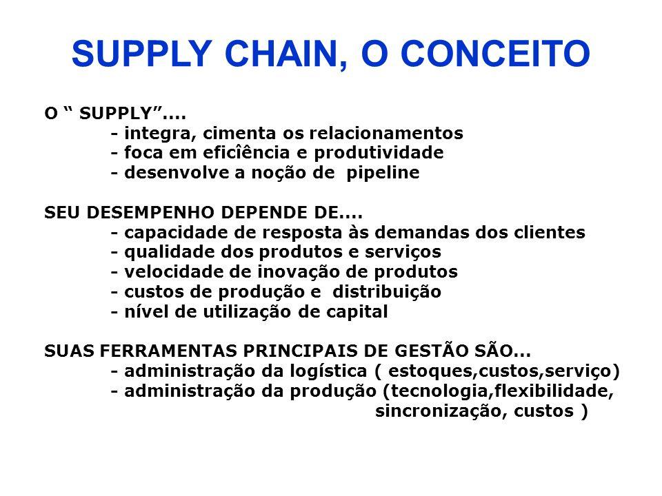 SUPPLY CHAIN, O CONCEITO O SUPPLY.... - integra, cimenta os relacionamentos - foca em eficîência e produtividade - desenvolve a noção de pipeline SEU