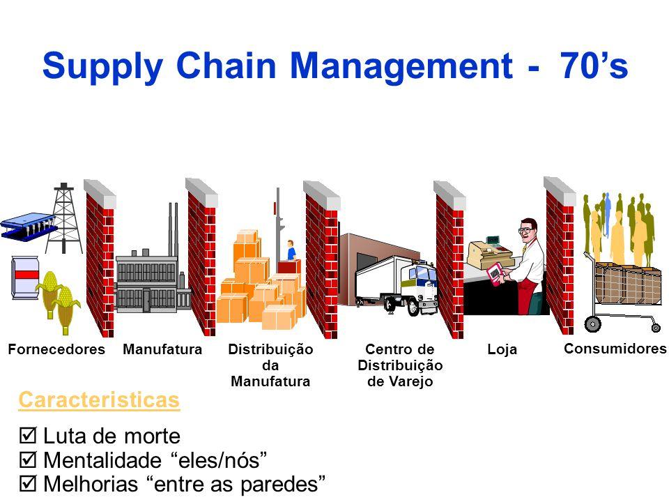 FornecedoresManufaturaDistribuição da Manufatura Centro de Distribuição de Varejo Loja Consumidores Caracteristicas Luta de morte Mentalidade eles/nós
