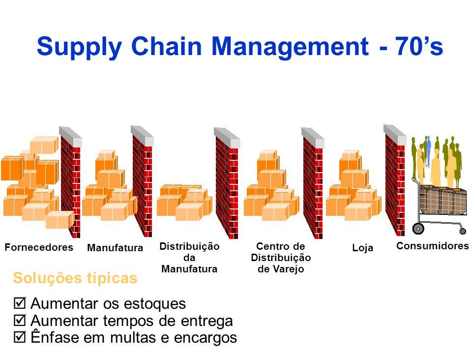 Soluções típicas Aumentar os estoques Aumentar tempos de entrega Ênfase em multas e encargos Supply Chain Management - 70s Fornecedores Manufatura Dis