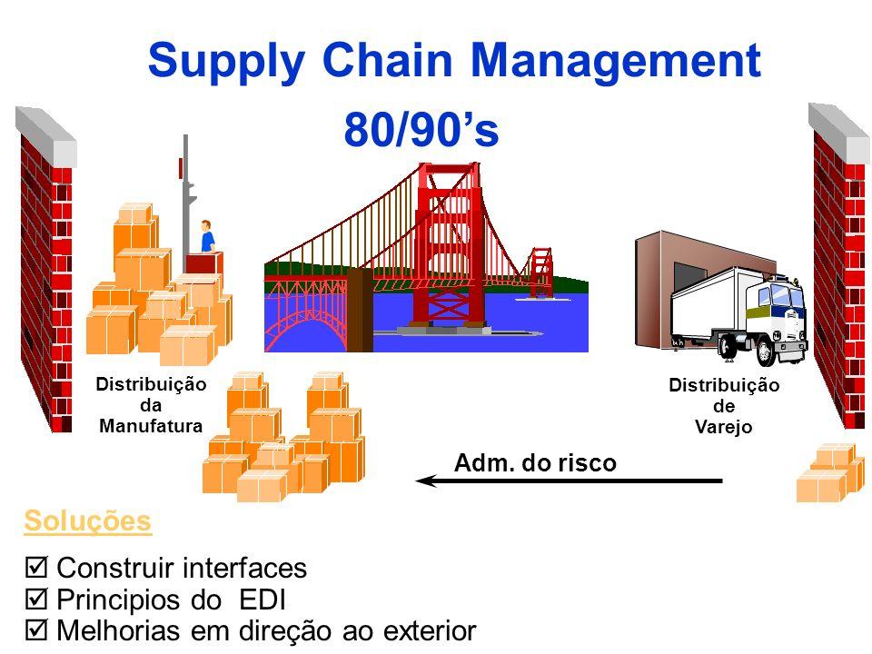 Soluções Construir interfaces Principios do EDI Melhorias em direção ao exterior Supply Chain Management Distribuição da Manufatura Distribuição de Va