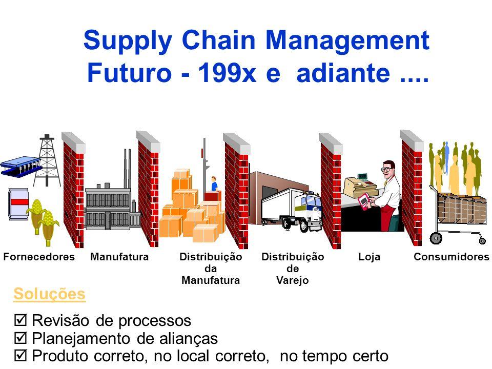 Soluções Revisão de processos Planejamento de alianças Produto correto, no local correto, no tempo certo Supply Chain Management Futuro - 199x e adian