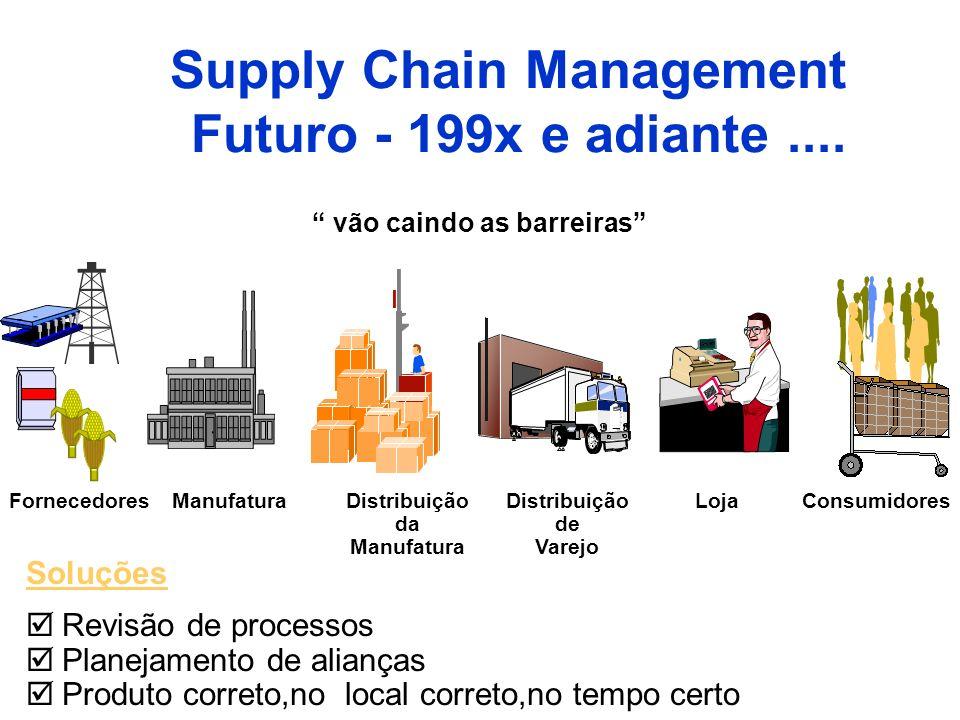 vão caindo as barreiras Soluções Revisão de processos Planejamento de alianças Produto correto,no local correto,no tempo certo Supply Chain Management