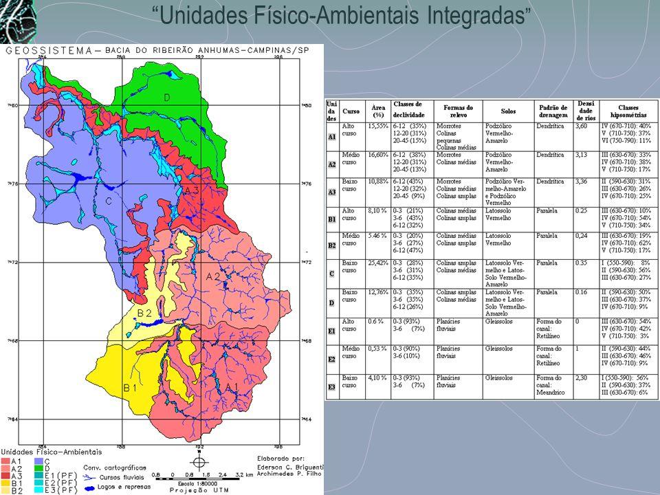 Unidades Físico-Ambientais Integradas