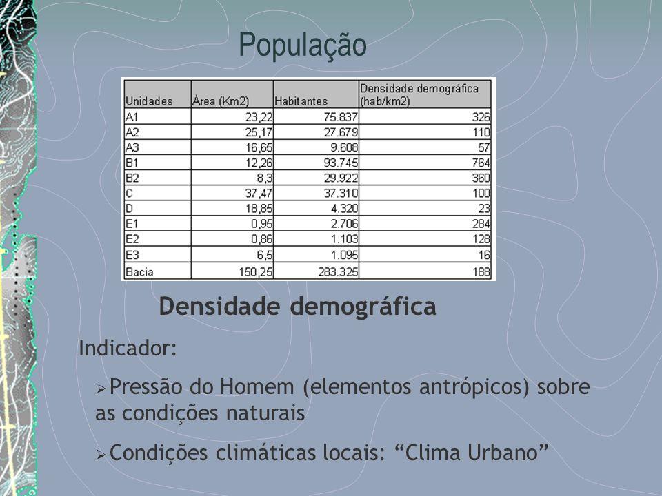 População Indicador: Pressão do Homem (elementos antrópicos) sobre as condições naturais Condições climáticas locais: Clima Urbano Densidade demográfi