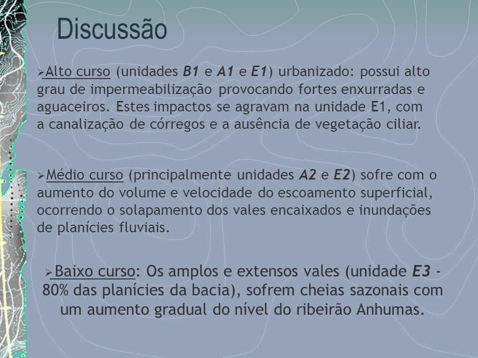 Discussão Alto curso (unidades B1 e A1 e E1) urbanizado: possui alto grau de impermeabilização provocando fortes enxurradas e aguaceiros. Estes impact