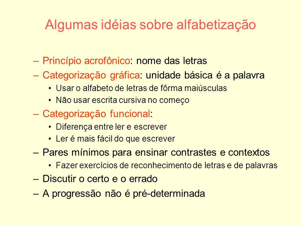 Algumas idéias sobre alfabetização –Princípio acrofônico: nome das letras –Categorização gráfica: unidade básica é a palavra Usar o alfabeto de letras
