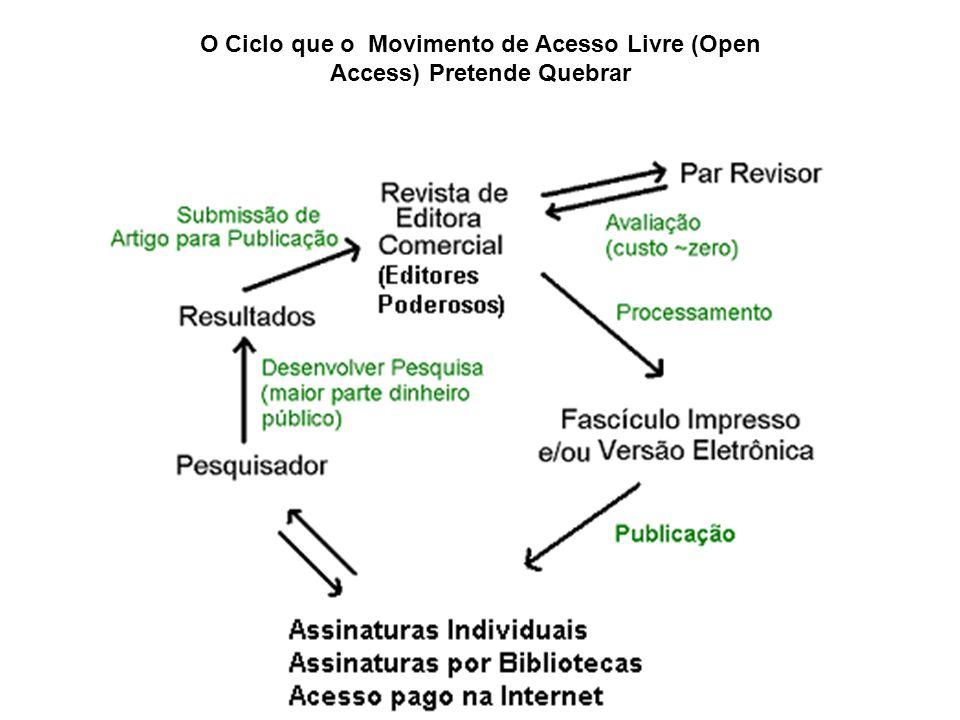 O Ciclo de Fazer Ciência no Brasil Possui uma Lacuna: O Processamento de Publicação