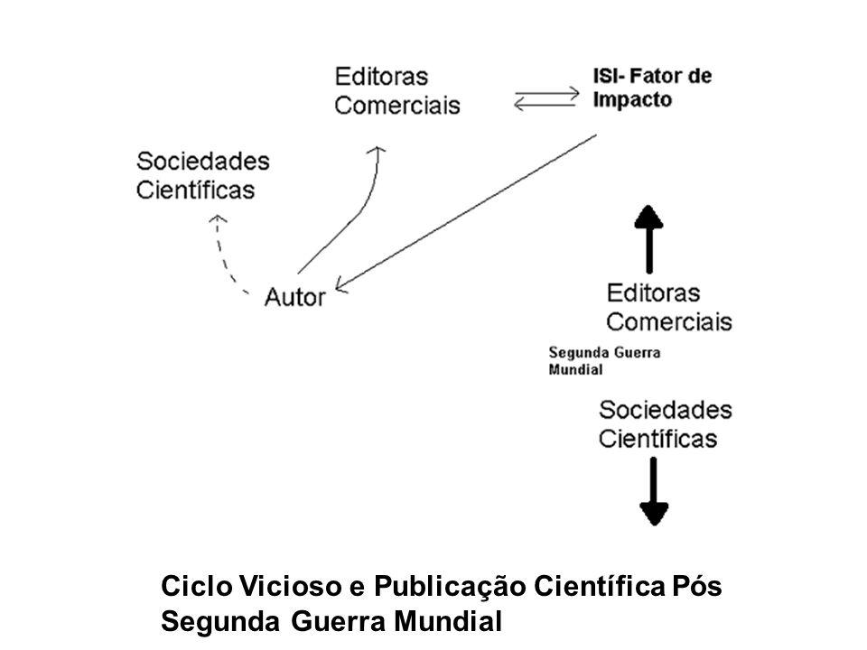 Após a Segunda Guerra Mundial: 1- Editoras comerciais começam a controlar os periódicos científicos. 2-Uma simbiose implícita (não confundir com consp