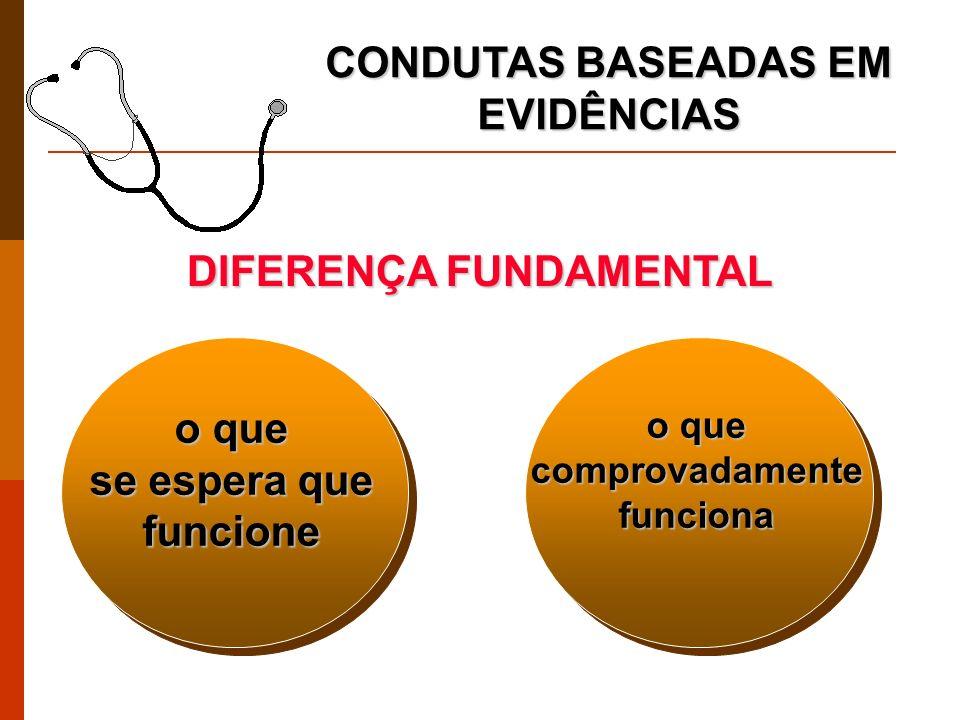 Duncan BB & Schmidt MI, 1996 Haynes RB, 1993 CONDUTAS BASEADAS EM EVIDÊNCIAS Estima-se que apenas metade das intervenções médicas atualmente disponíveis foram avaliadas com metodologia sistematizada de bom nível.