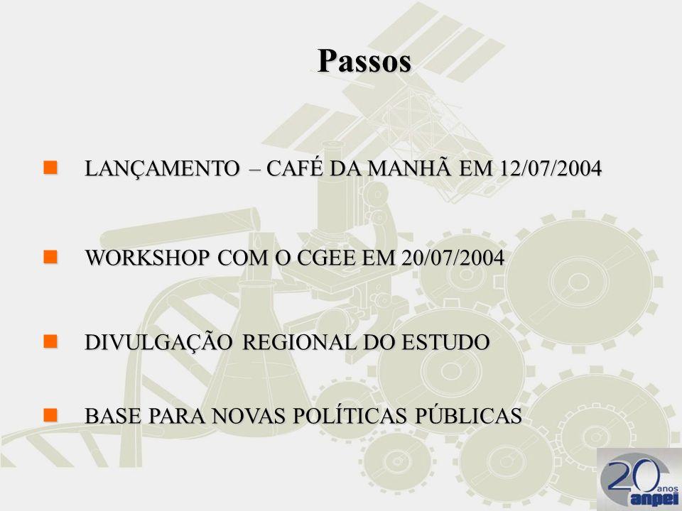 nLANÇAMENTO – CAFÉ DA MANHÃ EM 12/07/2004 nWORKSHOP COM O CGEE EM 20/07/2004 nDIVULGAÇÃO REGIONAL DO ESTUDO nBASE PARA NOVAS POLÍTICAS PÚBLICAS Passos